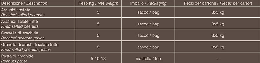 tabella-arachide