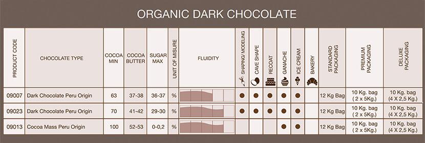 tabella cioccolato fondente organic