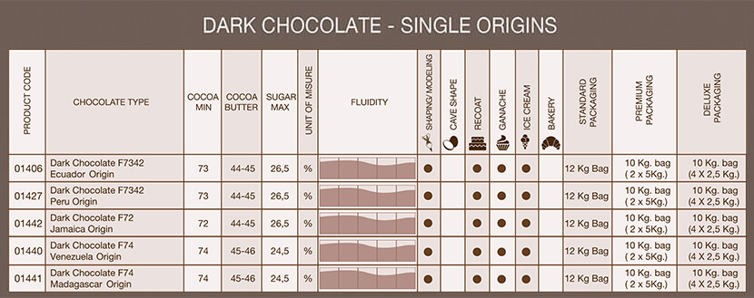 tabella cioccolato fondente origins