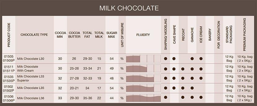 tabella-cioccolato-latte