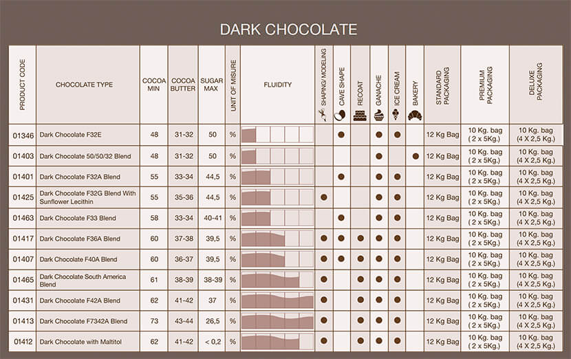 tabella dark chocolate