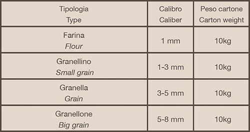 tabella granelle acioccolato